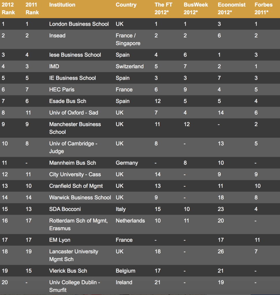 Fortuna Admissions Ranking of MBA Rankings 2012 - European Business Schools, Fortuna Ranking of MBA Rankings 2012