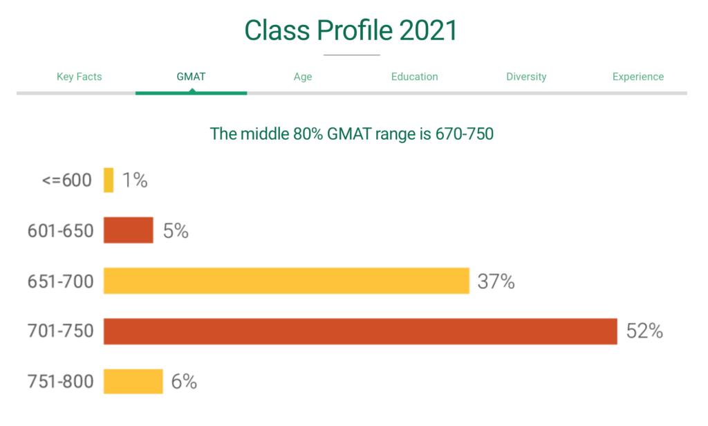 breakdown of ideal insead gmat scores