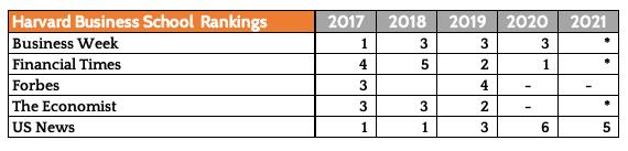 HBS Ranking